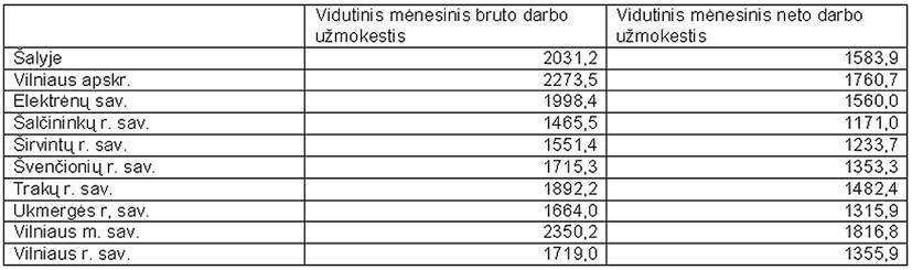 Darbo užmokestis pirmąjį 2010 metų ketvirtį  Vilniaus apskrityje sumažėjo beveik 3 procentais