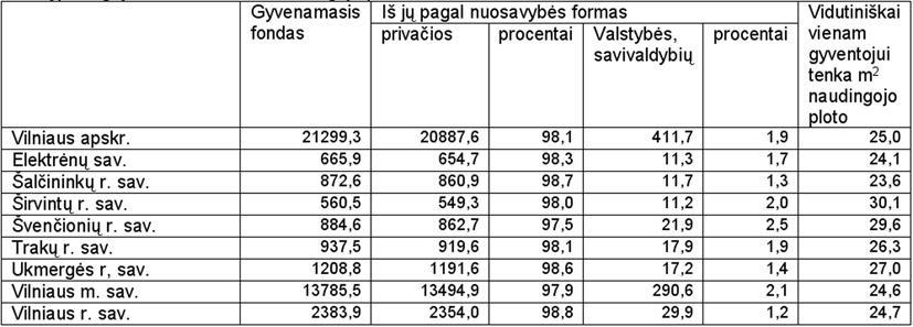 Gyvenamasis fondas  Vilniaus apskrityje 2009 m.