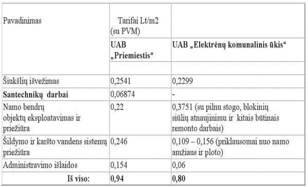 Dar kartą  apie administravimą ir tarifus