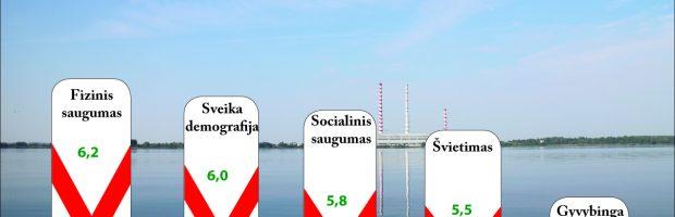 Savivaldybių gerovės indeksas nustatytas remiantis 5 komponentais ir už juos skirtais balais