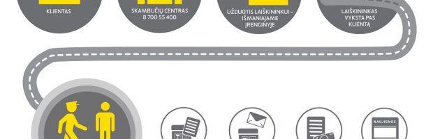 Mobilaus laiškininko veikimo schema