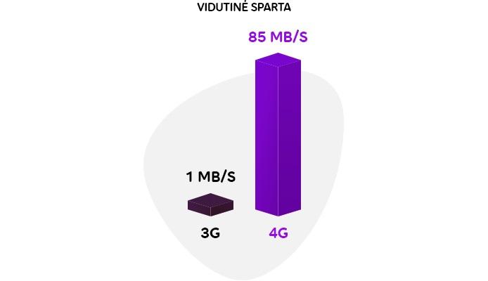 """3G išlydėtuvės: """"Telia"""" ruošiasi istoriniam virsmui"""